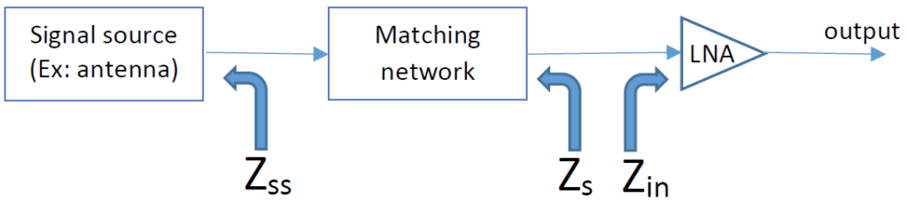 Figure shows the typical block diagram of a receiver. In a receiver, an antenna is followed by a matching network and then by a low noise amplifier (LNA).